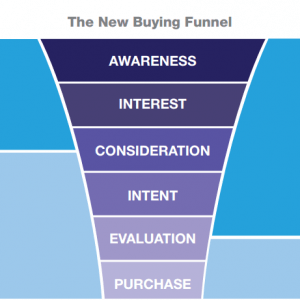 New Buying Funnel