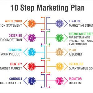 10 Buoc Thuc Hien Marketing Plan