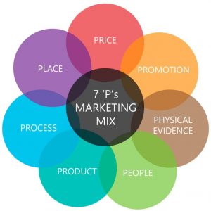 The Marketing Mix The 7 Ps