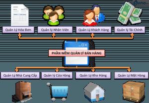 Có-nên-dùng-phần-mềm-quản-lý-bán-hàng-01-1-e1502865874524-300x208 Quản lý chuỗi cửa hàng M-Store Pro    Manage.vn