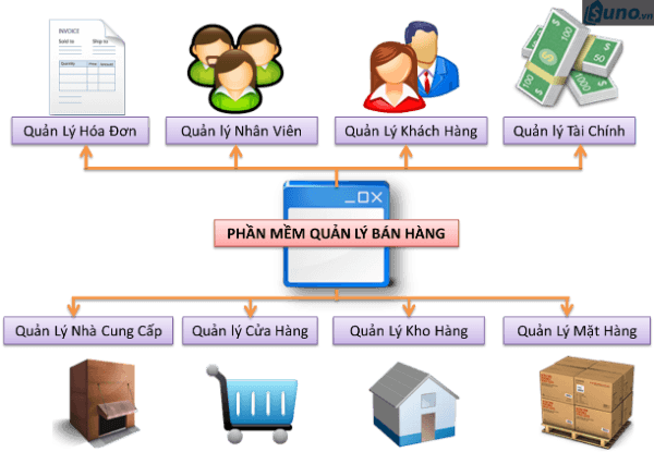 Có-nên-dùng-phần-mềm-quản-lý-bán-hàng-01-1-e1502865874524 Có nên dùng phần mềm quản lý bán hàng trong kinh doanh? Quản lý siêu thị, shop