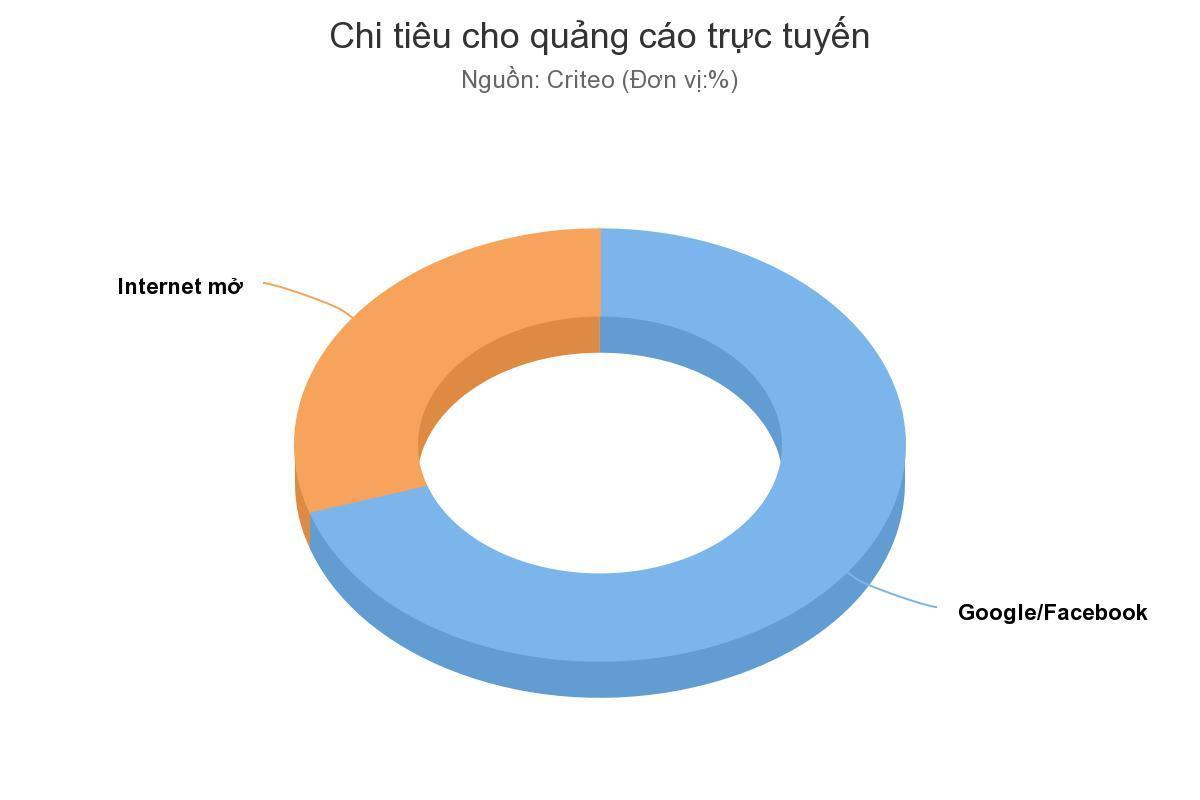 QC1 Ba điểm nhấn trong tương lai quảng cáo trực tuyến tại châu Á Bài Viết về Marketing