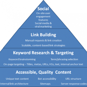 Link Pyramid Seo