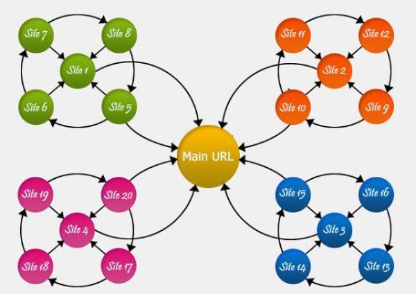 Link Wheel Seo